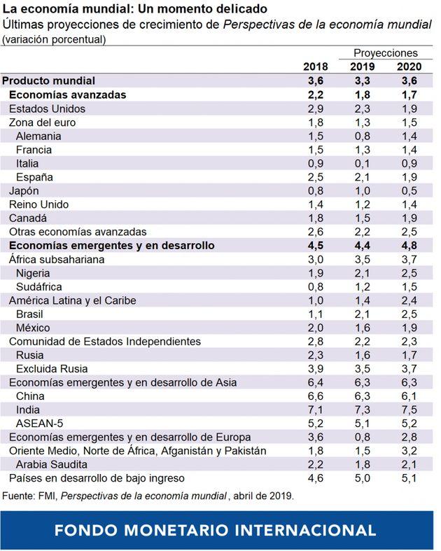 España crecerá un poco menos este año pero resiste la