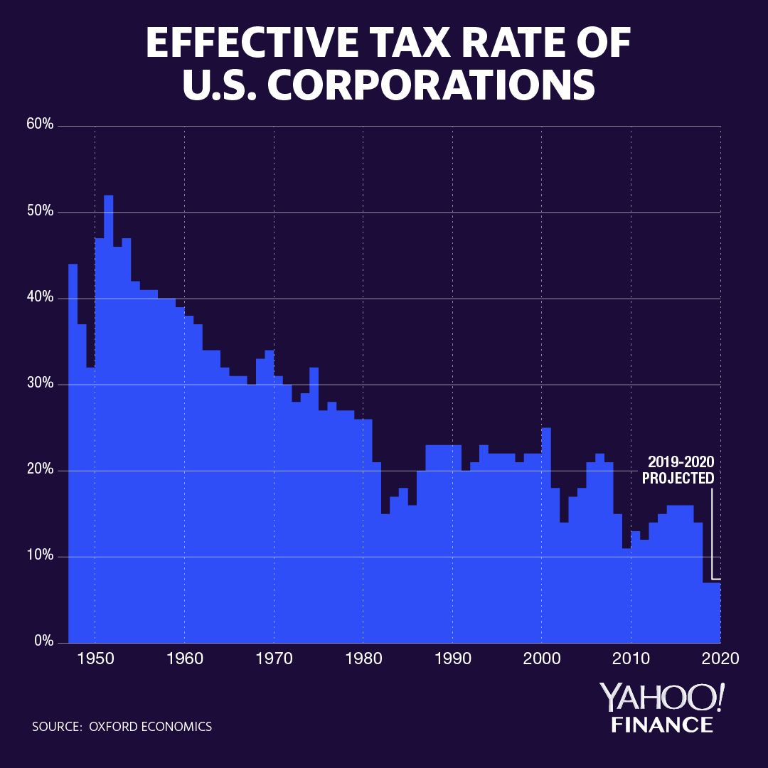 Federal corporate tax payments as a portion of profits.