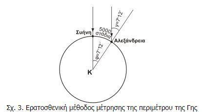 Πώς ο Ερατοσθένης απέδειξε ότι η Γη δεν είναι επίπεδη, μερικές χιλιάδες χρόνια πριν τους flat earthers...
