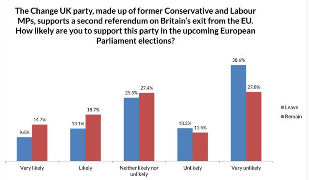 Open Europe poll conducted by Hanbury