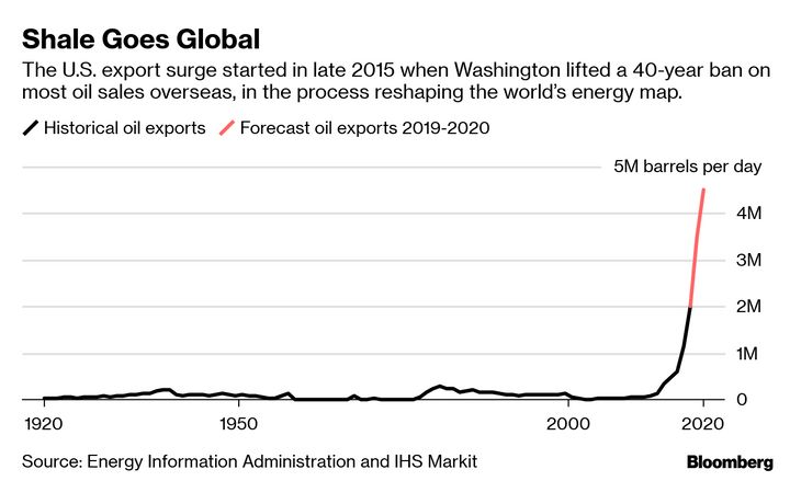 A Bloomberg chart shows U.S. oil exports skyrocketing since the ban was lifted.