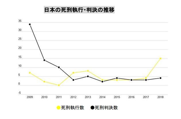 日本の死刑執行・判決の推移