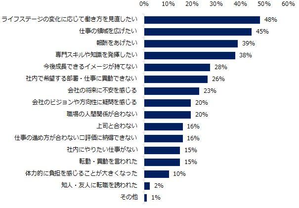 女性管理職の採用は、外資系企業がトップ。需要が高い年齢層は?(調査結果)