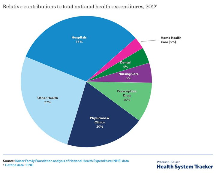 Spending on hospitals accounts for one-third of all health care spending in the U.S. No other sector comes close.