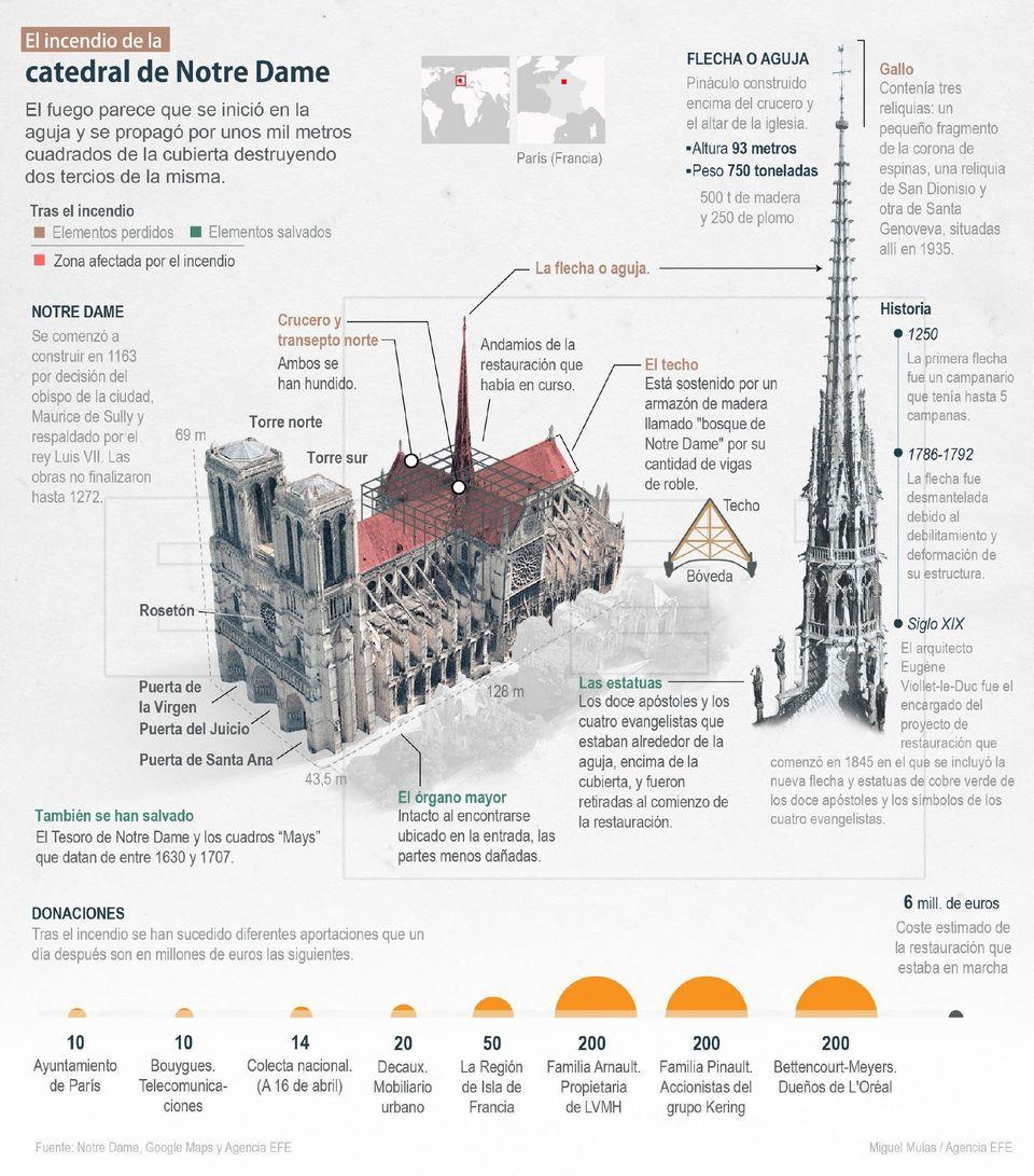 El dibujo que necesitas ver para hacerte una idea del estado actual de Notre