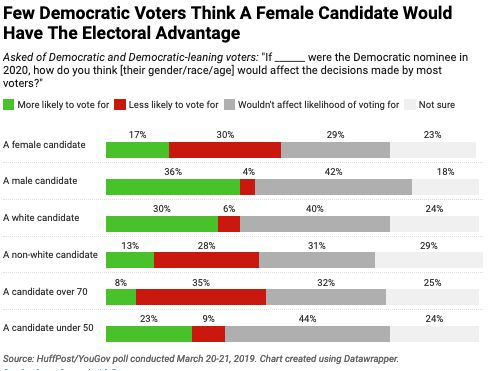 Few Democratic voters think a female candidate would have an electoral