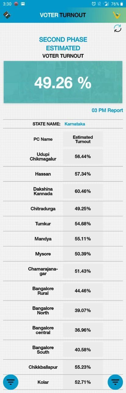 Indian General Elections 2019 Phase 2 As It Happened: 75.27% Polling In Bengal; 43.37% In