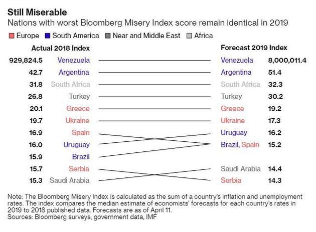 Bloomberg: Στις κορυφαίες θέσεις του «δείκτη μιζέριας» η