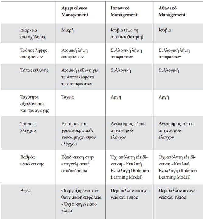 Ποιες οι ομοιότητες του Αθωνικού Management με το Ιαπωνικό μοντέλο
