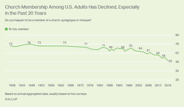 A Gallup chart shows a decline in church membership over the past two