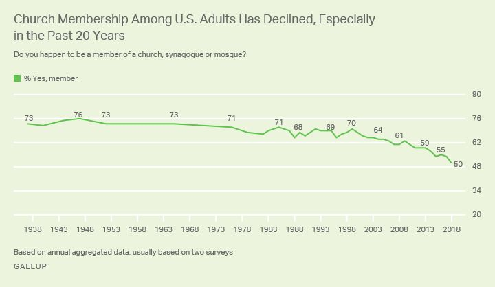 A Gallup chart shows a decline in church membership over the past two decades.