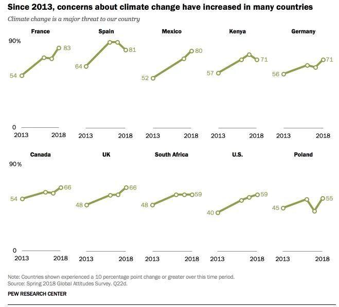 Πόσο φοβούνται οι πολίτες την κλιματική