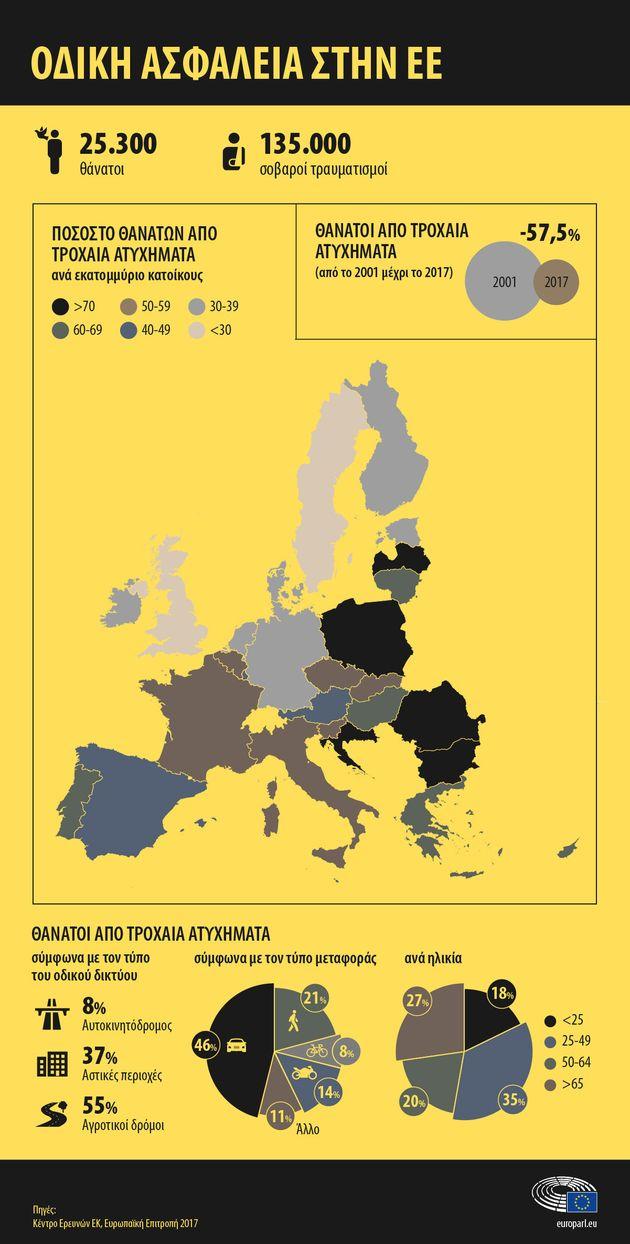 Ο «χάρτης» των τροχαίων στην ΕΕ και οι κακές συνήθειες των Ευρωπαίων