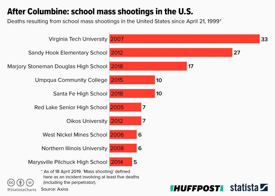 Never Again The 10 Worst Us Mass School Shootings Since The