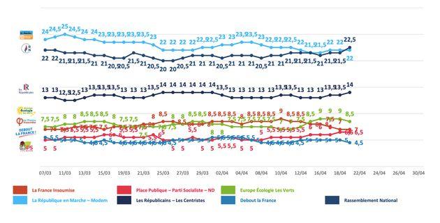 Élections européennes: LREM dépassé par le RN dans un