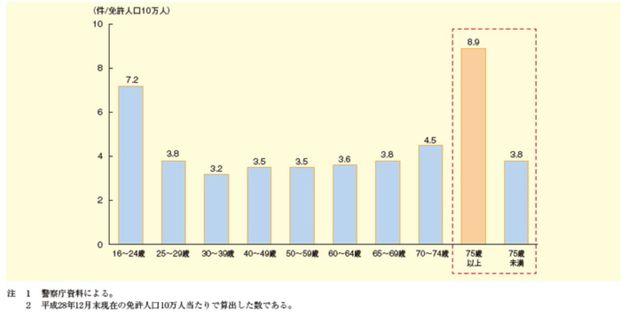 免許人口10万人における各年代における高齢運転者による事故の割合