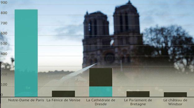 Depuis l'incendie qui a ravagé Notre-Dame de Paris, des centaines de millions d'euros ont été...