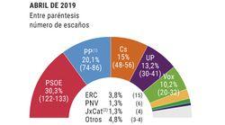 Dos sondeos dan la victoria al PSOE pero sin