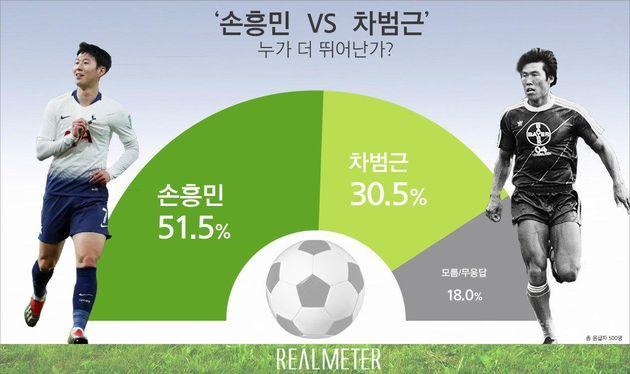 손흥민 vs 차범근 여론조사가