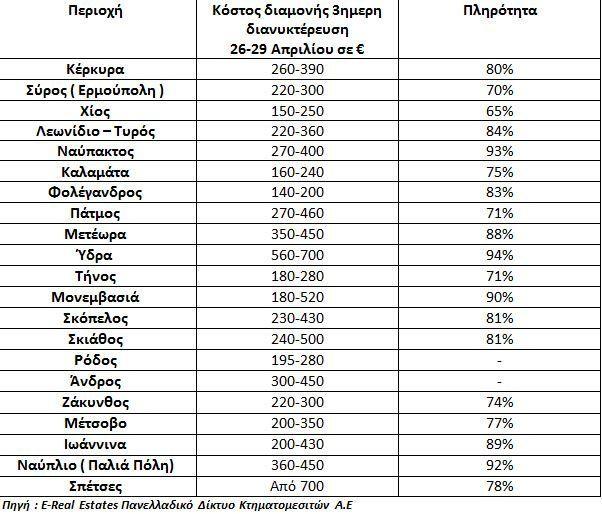 Οι δημοφιλέστεροι προορισμοί για το Πάσχα – Πόσο θα πληρώσετε και πού θα βρείτε διαθέσιμα