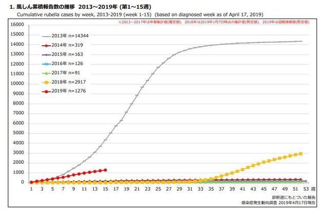 風疹の感染者数推移