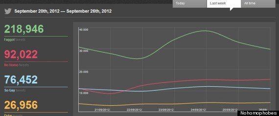 Omofobia su Twitter, quattro milioni e mezzo di insulti in due mesi e mezzo: li monitora il sito
