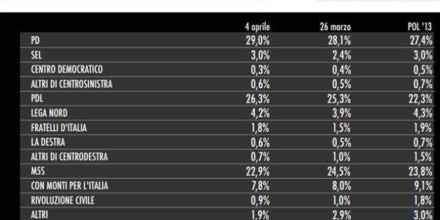 Elezioni, sondaggio Tecné: Berlusconi davanti a tutti, risale il centrosinistra, scende Grillo. E il...