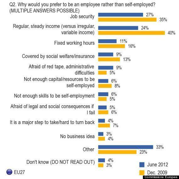 Lavoro, dati della Commissione Europea sull'imprenditorialità. Cala il desiderio di impiego autonomo,...