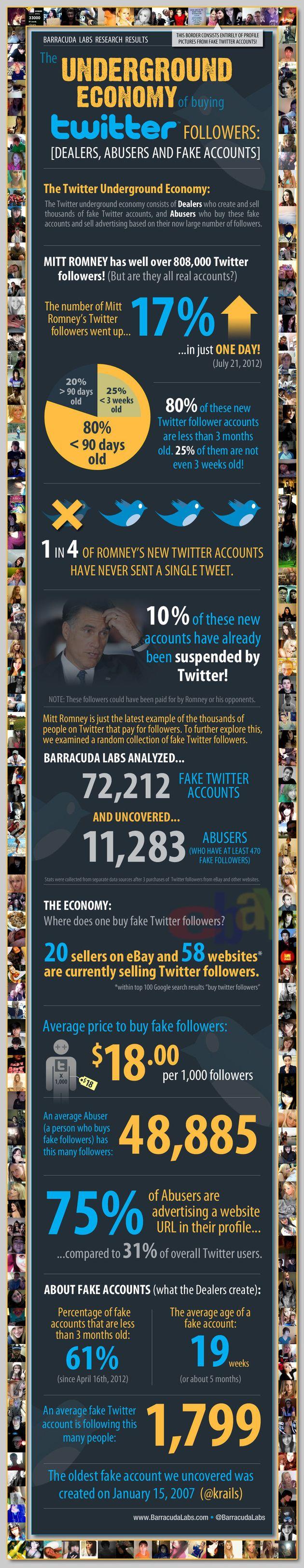Twitter: vendesi followers e retweet. Il Nyt rivela la rapida crescita del mercato nero del