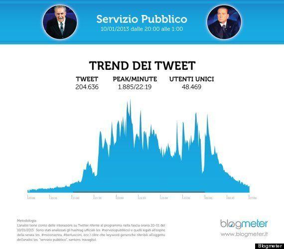 Berlusconi da Santoro, successo anche su Twitter: la puntata è l'evento più commentato di sempre in Italia
