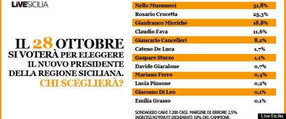 Giancarlo Cancelleri, candidato del Movimento 5 Stelle in Sicilia, spera: è sopra l'8 per