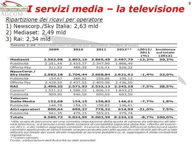 Ricavi Tv: Sky supera Rai e Mediaset. La relazione Agcom