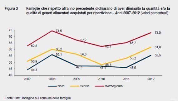 Istat, rapporto annuale 2013. Otto milioni di italiani in grave difficoltà: dato raddoppiato rispetto...
