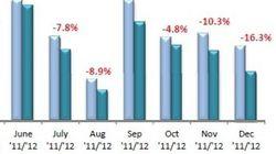Auto, immatricolazioni Ue a picco. A dicembre -8,2% rispetto al 2011. E' il peggior calo dal 1993