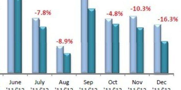 Immatricolazioni auto 2012, nuovo crollo a dicembre. Vendite giù del 16%. E il 2012 si chiude a meno...