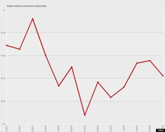 Produzione industriale, dati Istat. A ottobre calo dell'1,1%. Auto: -26,8% rispetto al
