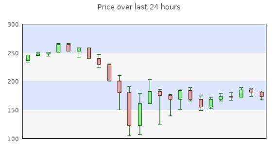 Bitcoin, i nuovi Paperoni passano alla cassa della moneta virtuale e il valore in 24 ore crolla del 40%....