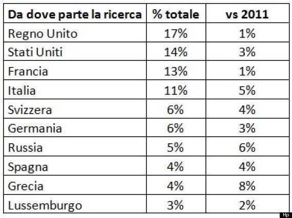 Imu, niente crisi per le case di lusso. Così gli italiani mettono al riparo le proprie fortune: vendono...