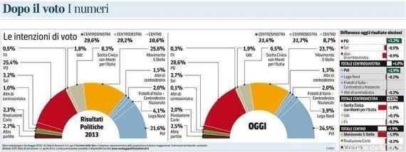 Sondaggio Mannheimer: M5s in calo (-2%), crescono Pdl e Pd, il centrodestra oggi è in lieve vantaggio