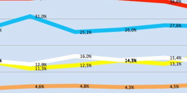 La corsa per Palazzo Chigi nei sondaggi giorno per giorno. Cala il Pd, ma la sorpresa è la lista