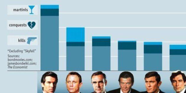 Com'è cambiato James Bond dal '72 a oggi? L'analisi