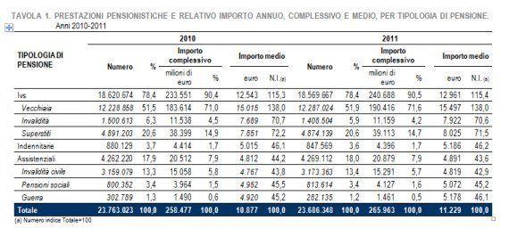 Pensioni, per 7,4 milioni l'assegno vale meno di 1.000 euro al mese. Un pensionato su quattro ha meno...