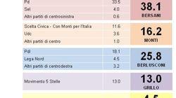 Sondaggio Demos: Pd stacca Pdl di 12 punti. Monti sopra