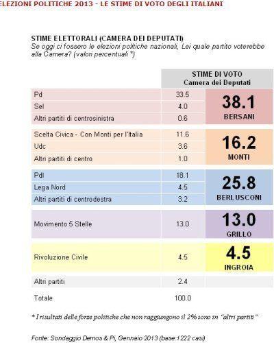 Elezioni 2013, sondaggio Demos: Pd al 35%, Pdl al 18%. Statistiche Piepoli: centrosinistra al Senato...