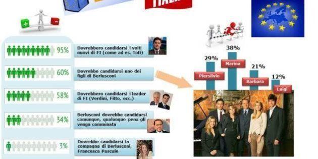 Sondaggio Ispo: la community dei blogger sceglie Marina Berlusconi per la leadership di Forza