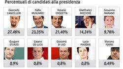 Elezioni siciliane, exit poll: a Palermo Grillo col