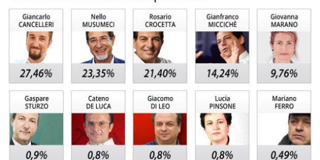 Sicilia, elezioni regionali: primo exit poll per Palermo, il grillino Cancelleri al 27,46 %, seguito...