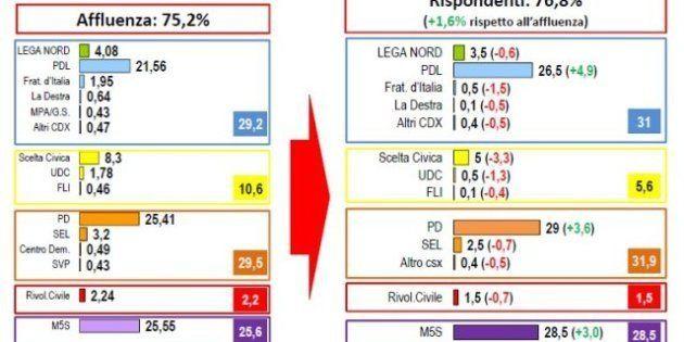 Elezioni 2013: sondaggio post-elettorale Lorien, M5S al 28,5%, crescono Pd e Pdl a discapito degli alleati