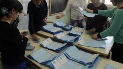Elezioni amministrative: al primo turno vince l'astensionismo, Pd in testa, flop del