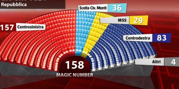 Elezioni 2013, sondaggio Tecnè per Sky: centrosinistra a 157 seggi, a un solo